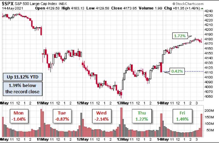Aktienmärkte - der S&P 500