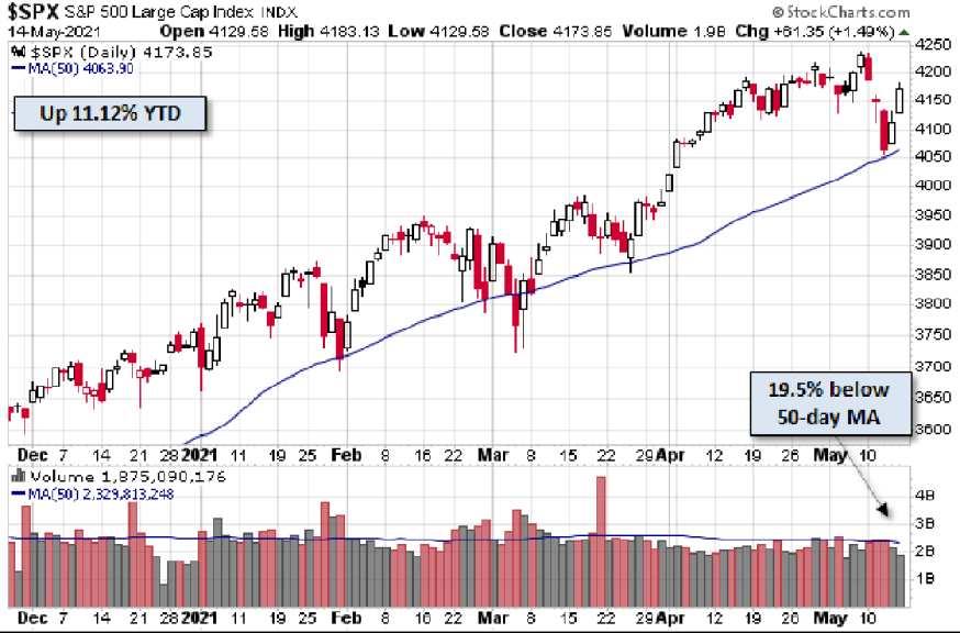 Aktienmärkte: Erholung beim S&P 500