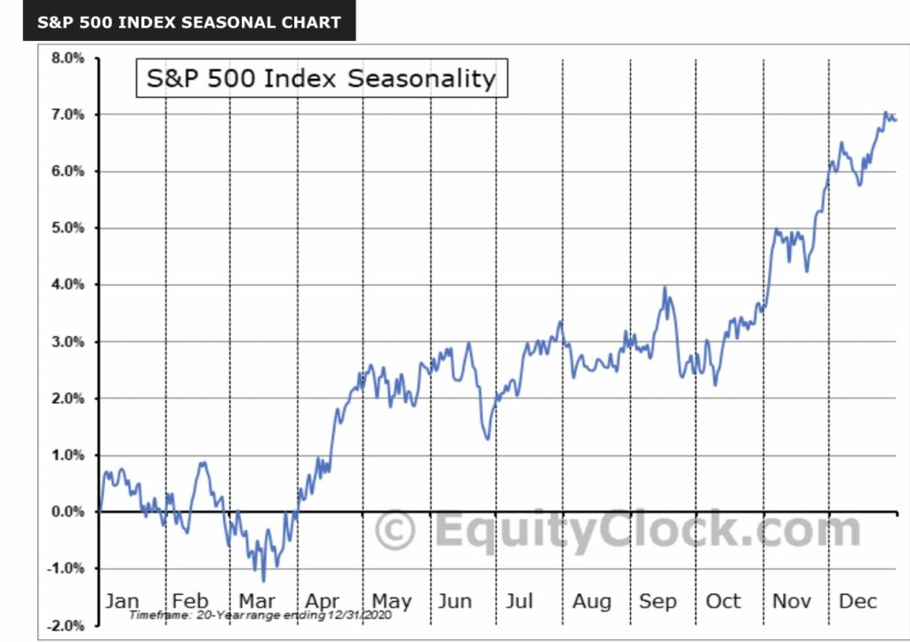 Die Saisonalität der Aktienmärkte
