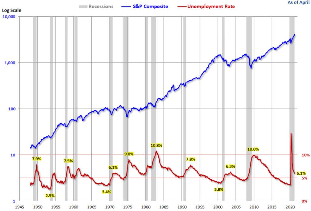 Arbeitslosigkeit - Argument für die Fed