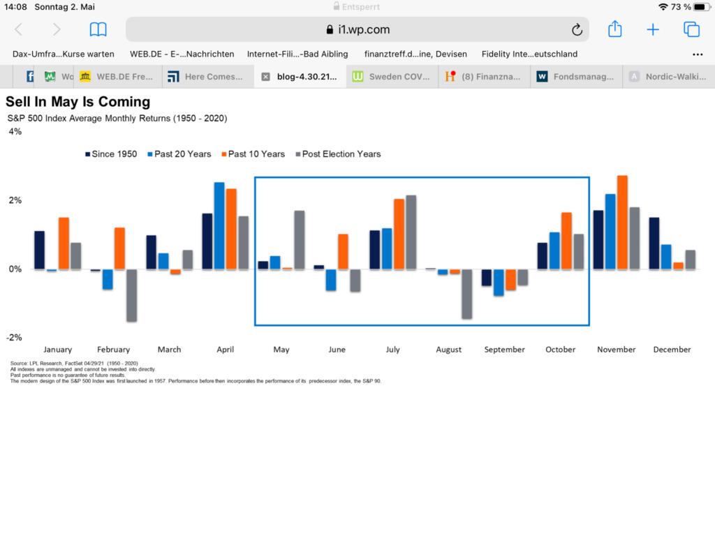 Aktienmärkte: gilt sell in may?