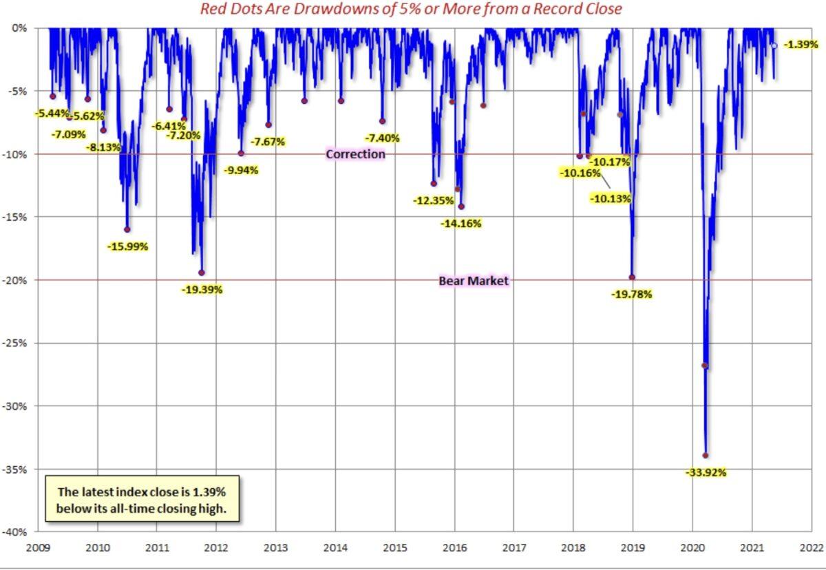 Drawdowns der Aktienmärkte
