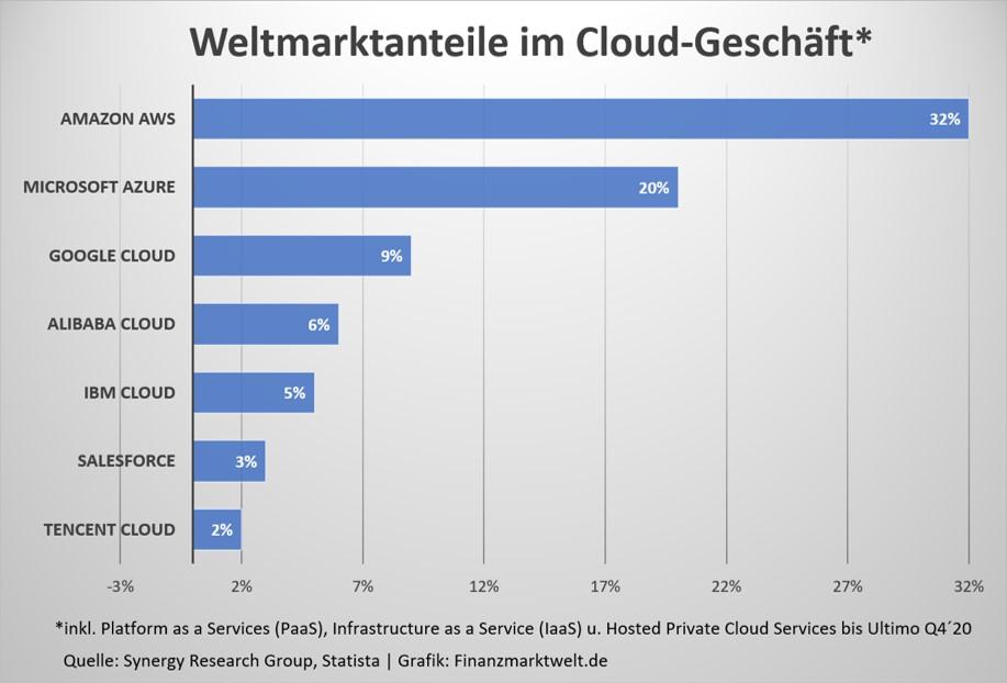 Amazon - dominant im Cloud-Geschäft