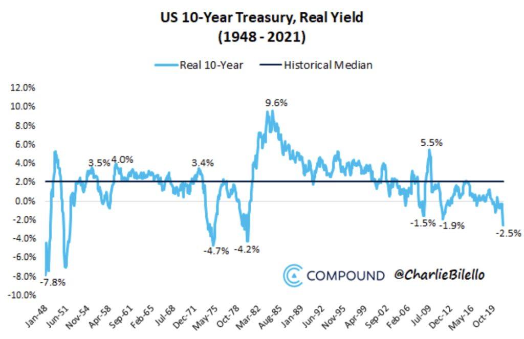 Die reale Rendite bei Anleihen