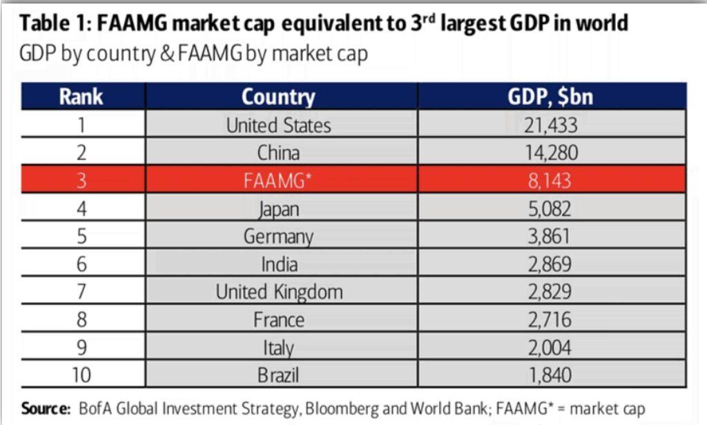 Big Tech - nur das BIP der USA und China bringt mehr auf die Waage