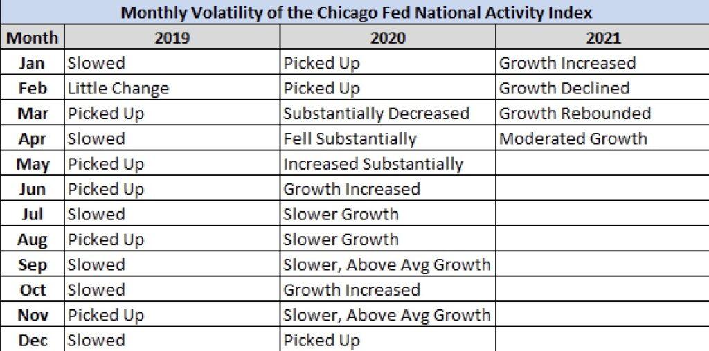 Chicago Fed Index