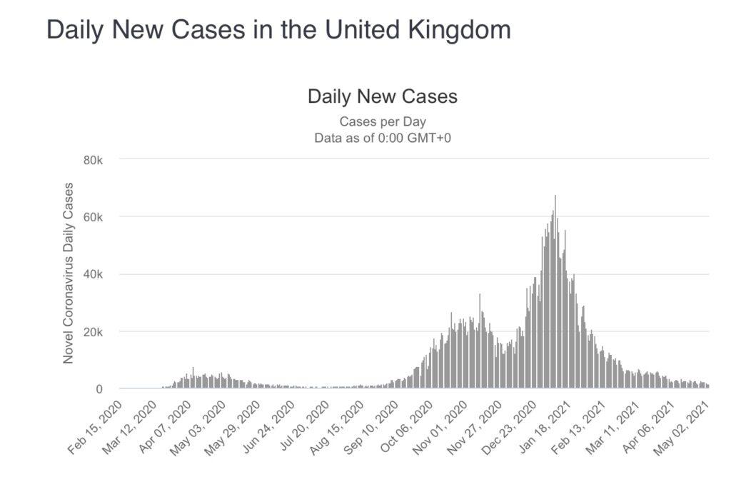 Impfungen - Rückgang der Zahlen in UK