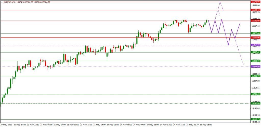 Dax daily: Tagesausblick 25.05. (M30) - Pfingst-Rally