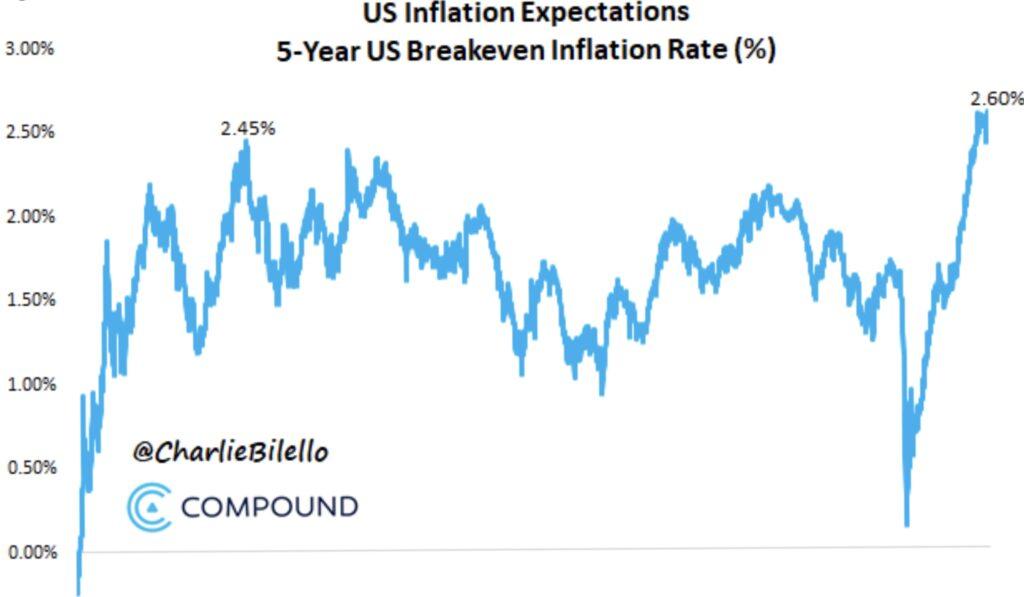 Die Erwartungen steigender Inflation