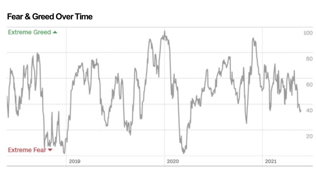 Die Furcht der Aktienmärkte