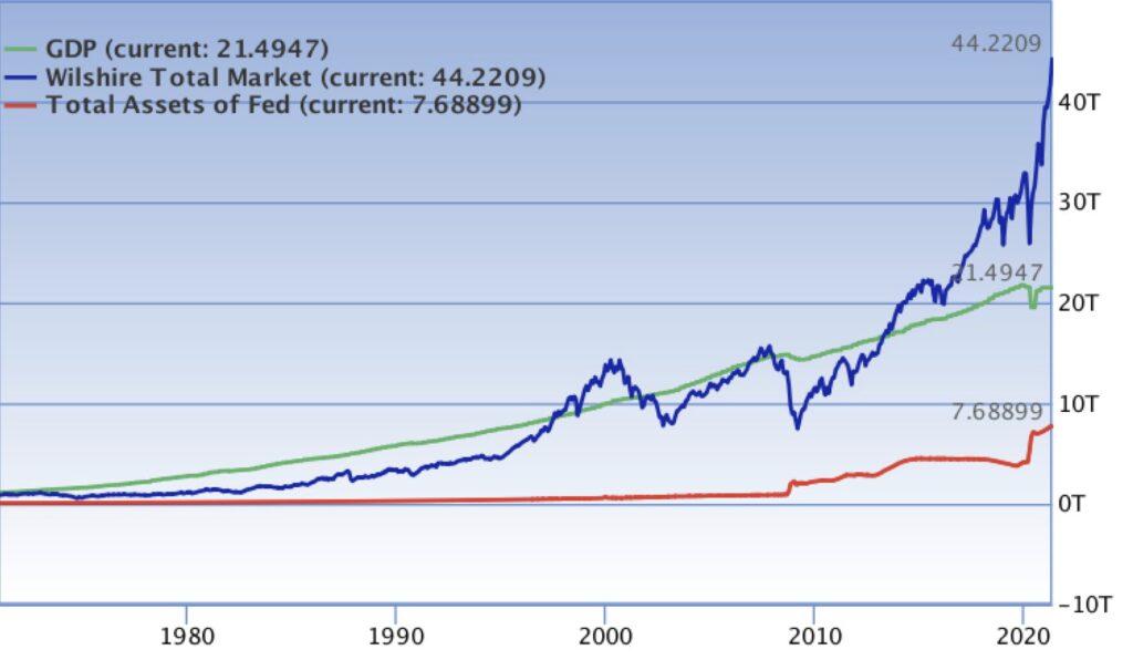 Die Fed sieht zu - Marktkapitalisierung der Aktienmärkte
