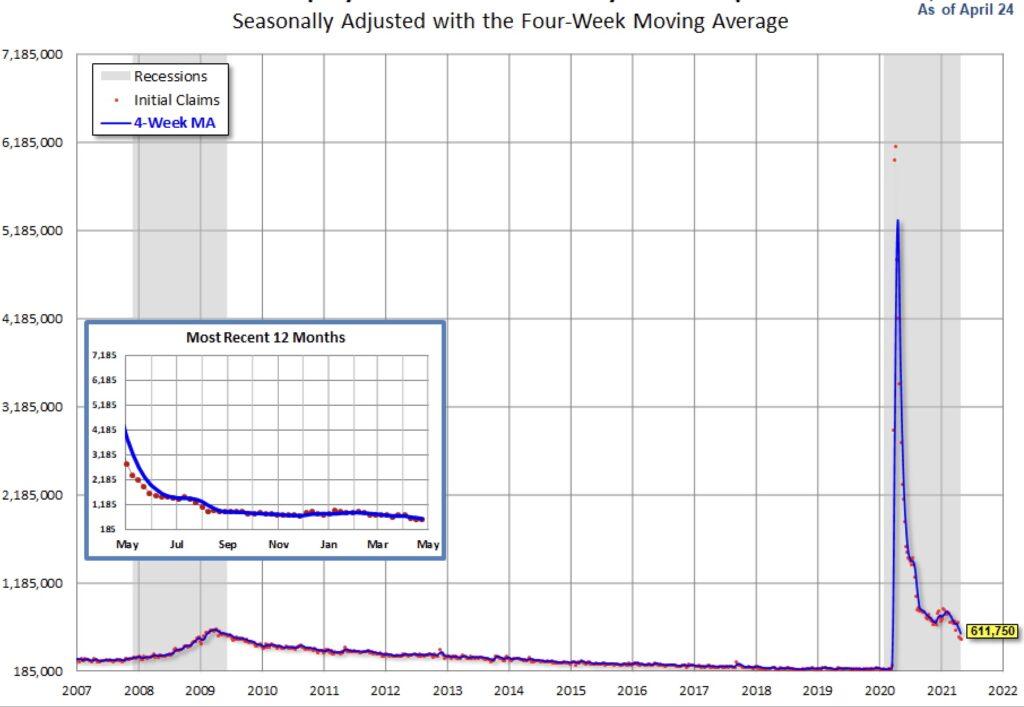 Die Erstanträge als Instrument für die Fed
