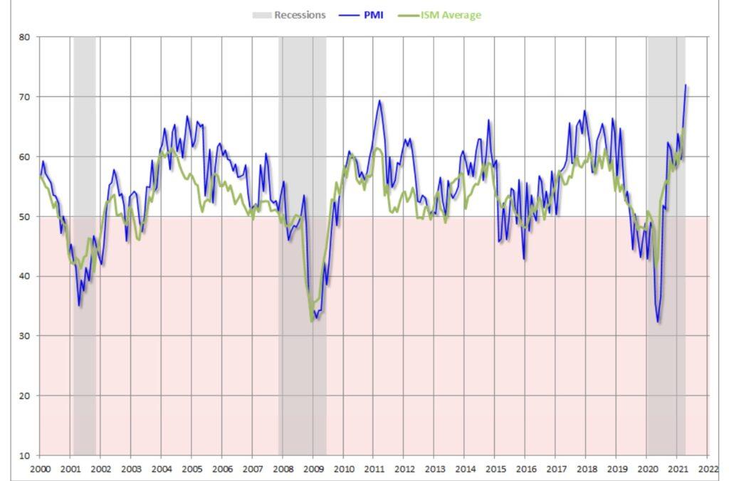 Die Frühindikatoren und die Fed