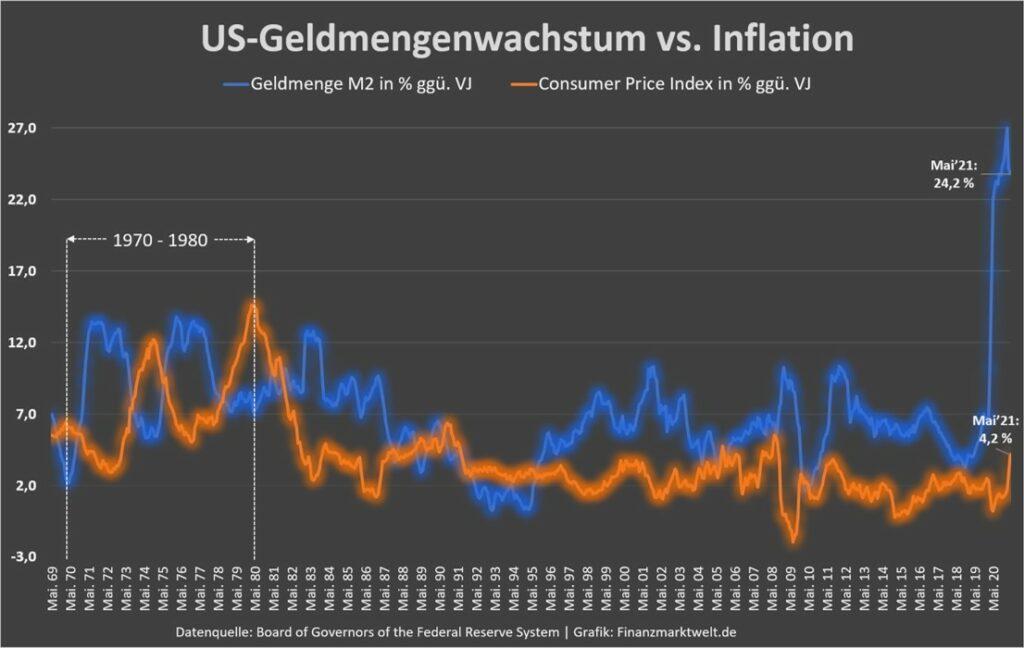 Freie Analyse; Chartanalysen, Langzeitausblick; Henrik Becker; Neo-Wave.de; Elliott-Wellen-Prinzip, Elliott-Wave; Geldmenge und Inflation