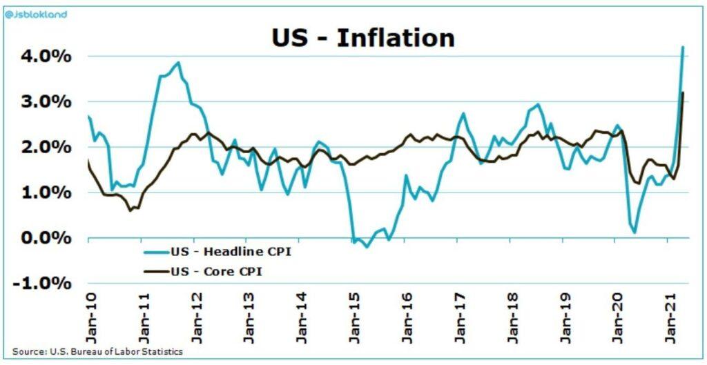 Die Entwicklung der Inflation