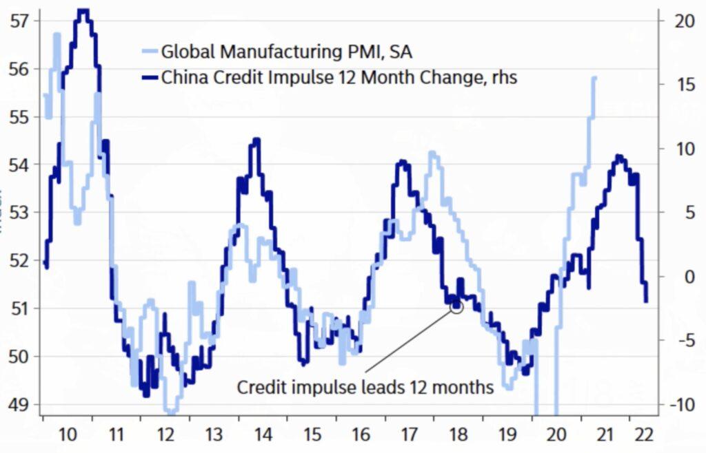 Inflation und Chinas Kreditimpuls