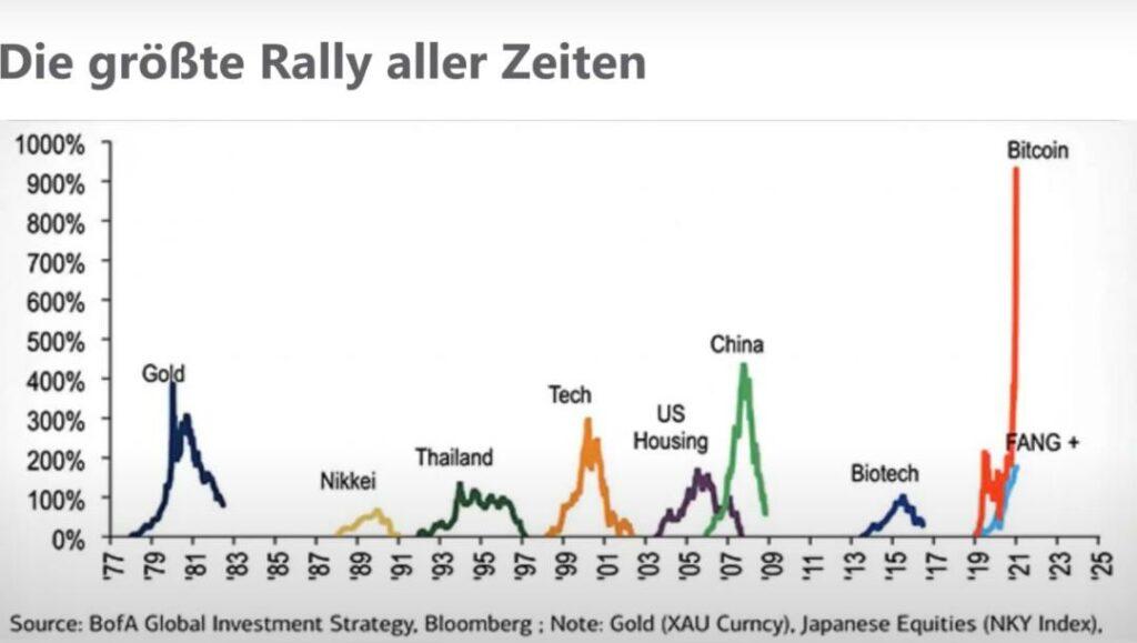 Die Rally - und dann der Krypto-Crash