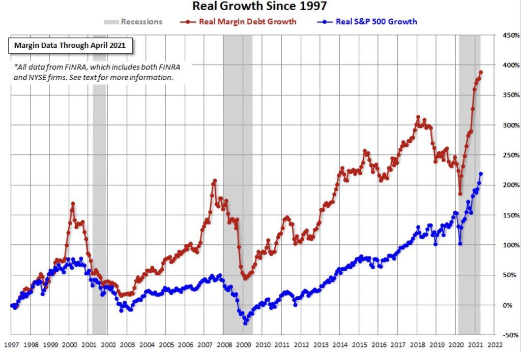 Der Margin Debt und der S&P 500