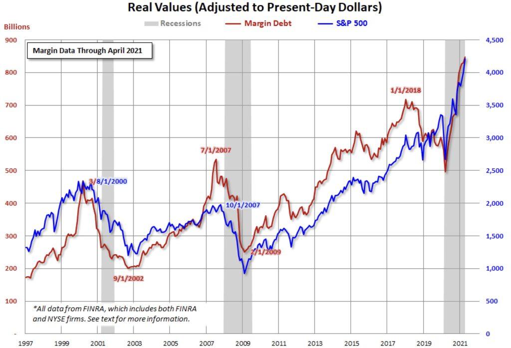 Margin Debt Real Values