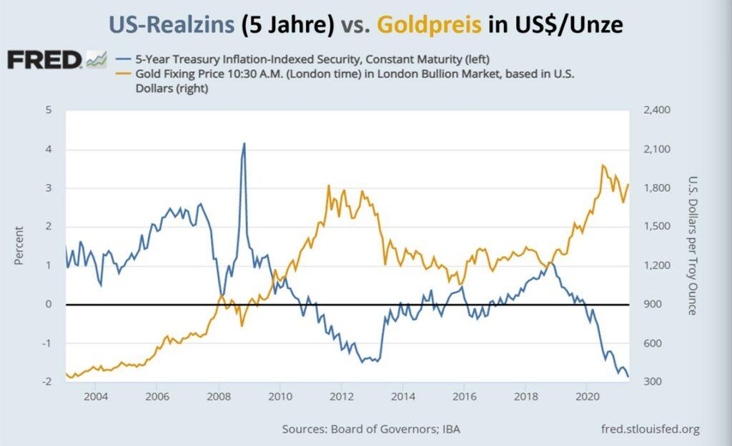 Elliott-Wellen-Analysen; Theorie, Prinzip Analyseansatz Langzeitanalysen; Realzins und Inflation