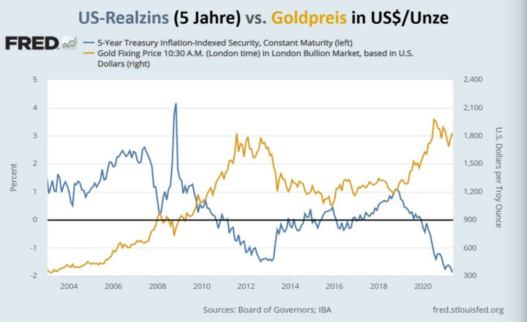 wann ändert sich der goldpreis