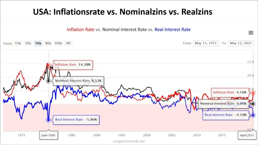 Freie Analyse; Chartanalysen, Langzeitausblick; Henrik Becker; Neo-Wave.de; Elliott-Wellen-Prinzip, Elliott-Wave; Realzins und Inflation