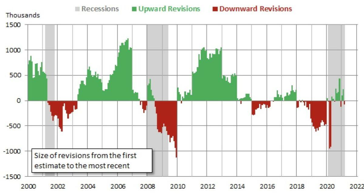 Korrekturen für US-Arbeitsmarkt