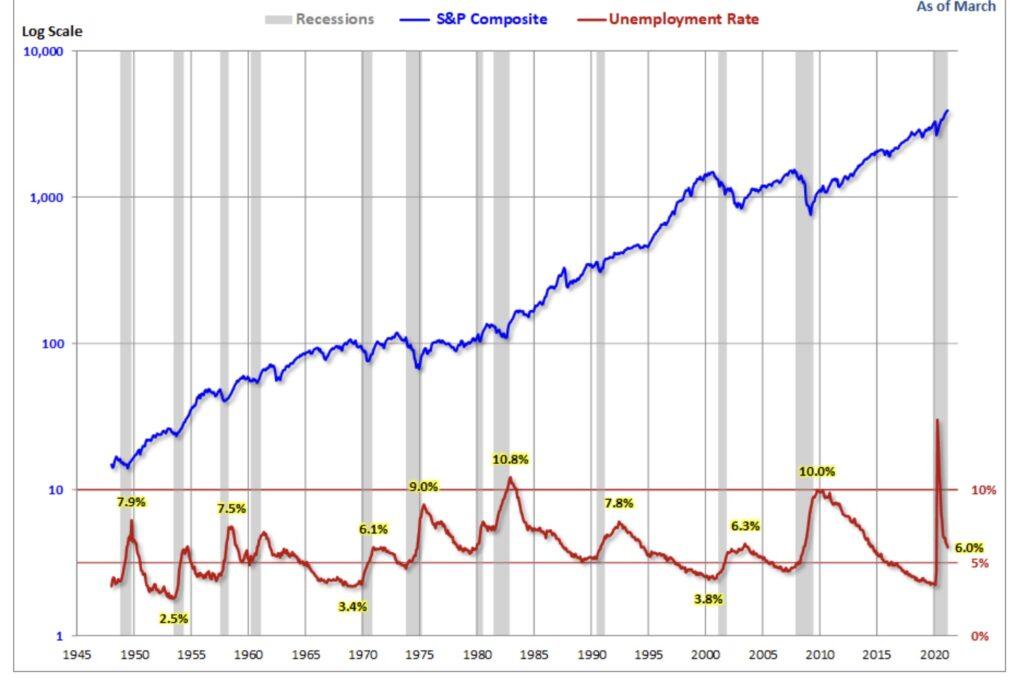 Rezessionen und der Arbeitsmarkt