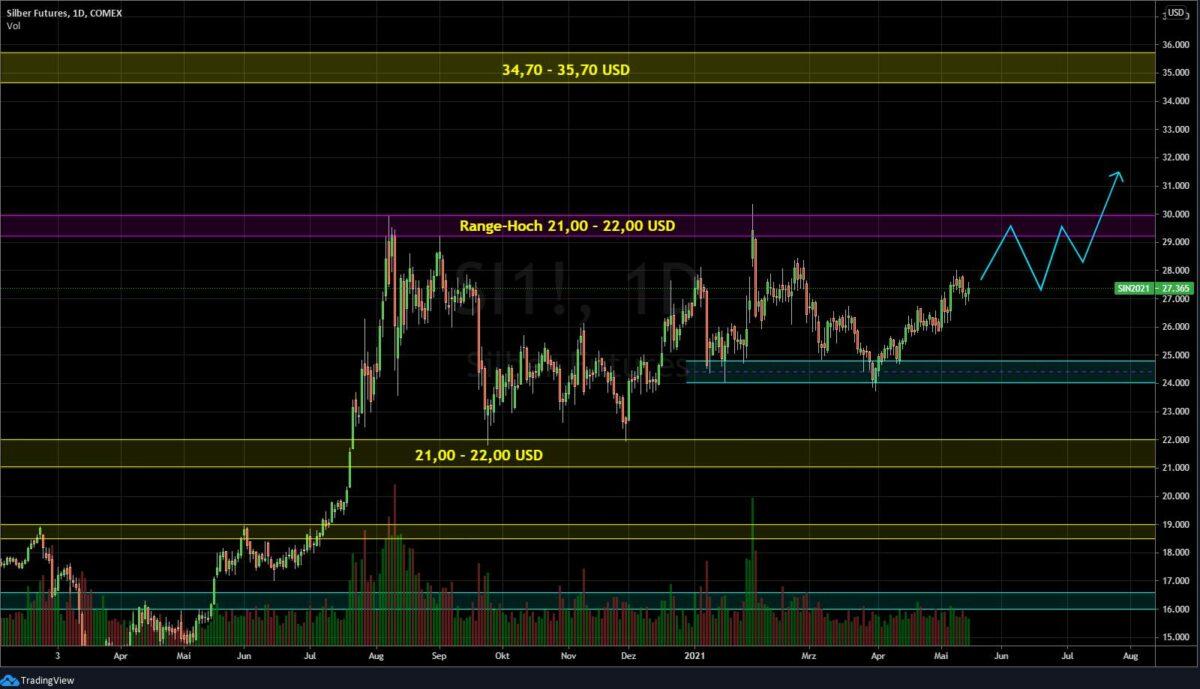 Chart zeigt Verlauf im Silberpreis