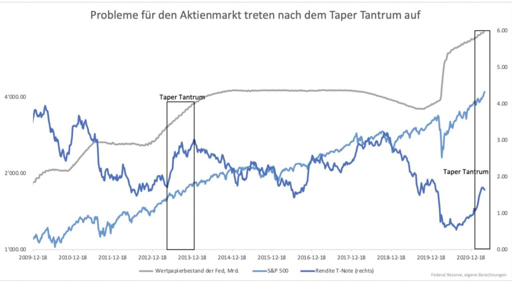 Tapering und die Reaktion der Märkte
