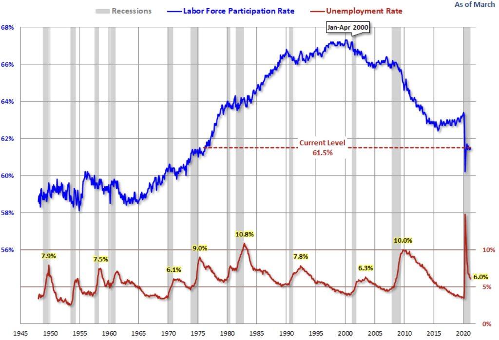 US-Arbeitsmarktdaten Labour Force