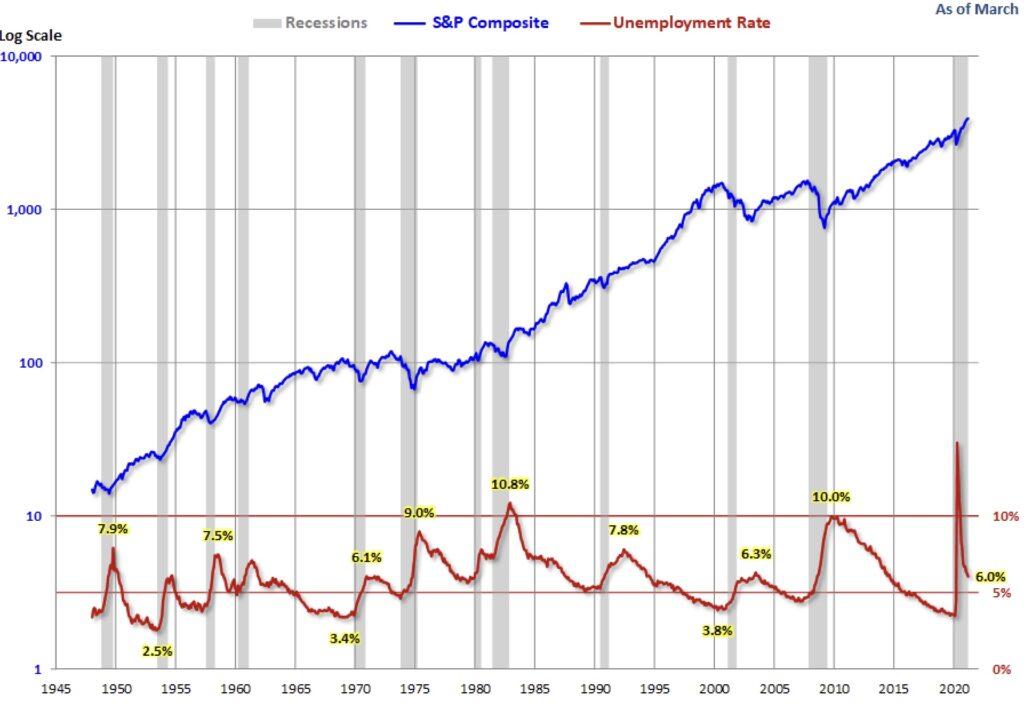 Die US-Arbeitsmarktdaten historisch