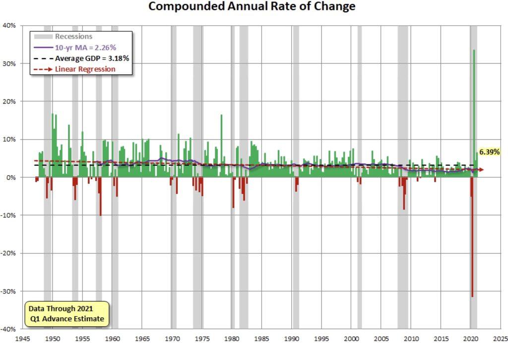 Die US-Wirtschaft: das BIP