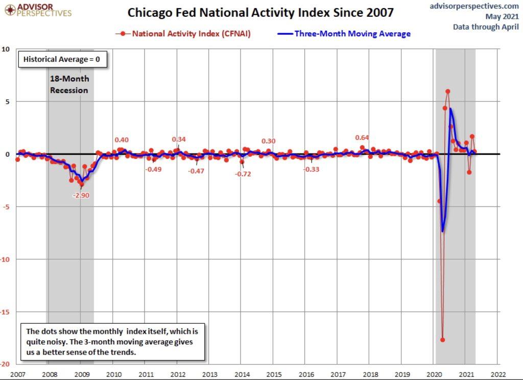 US-Wirtschaft mit Abkühlung?