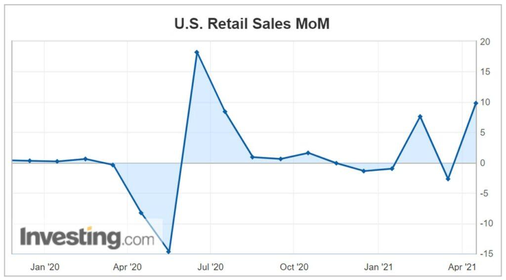 Die US-Wirtschaft und Retail Sales
