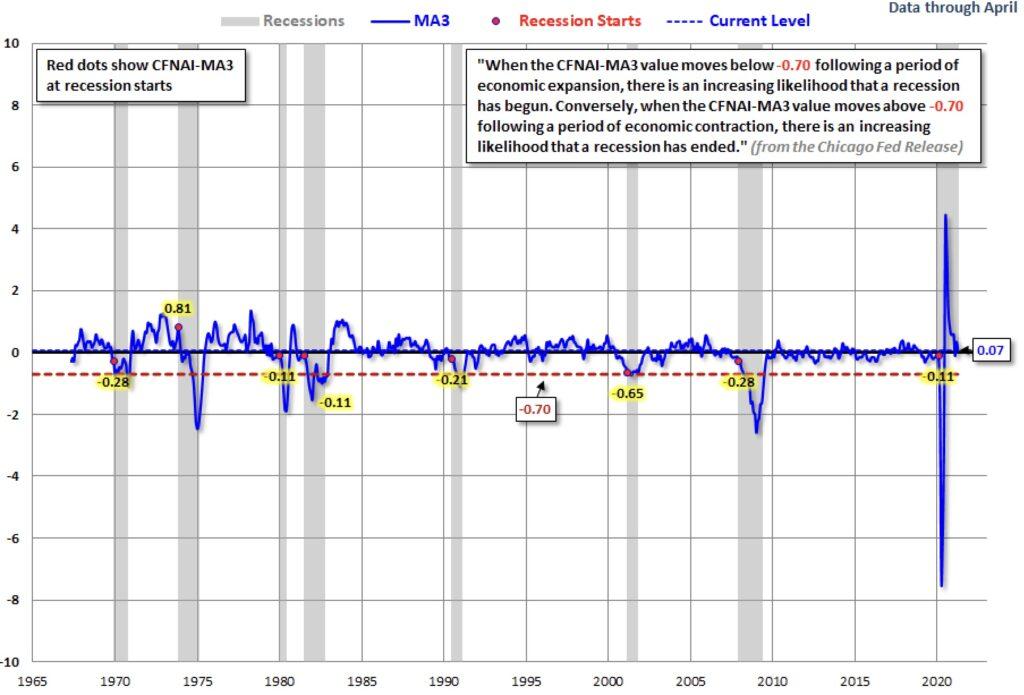 Die US-Wirtschaft seit 1967