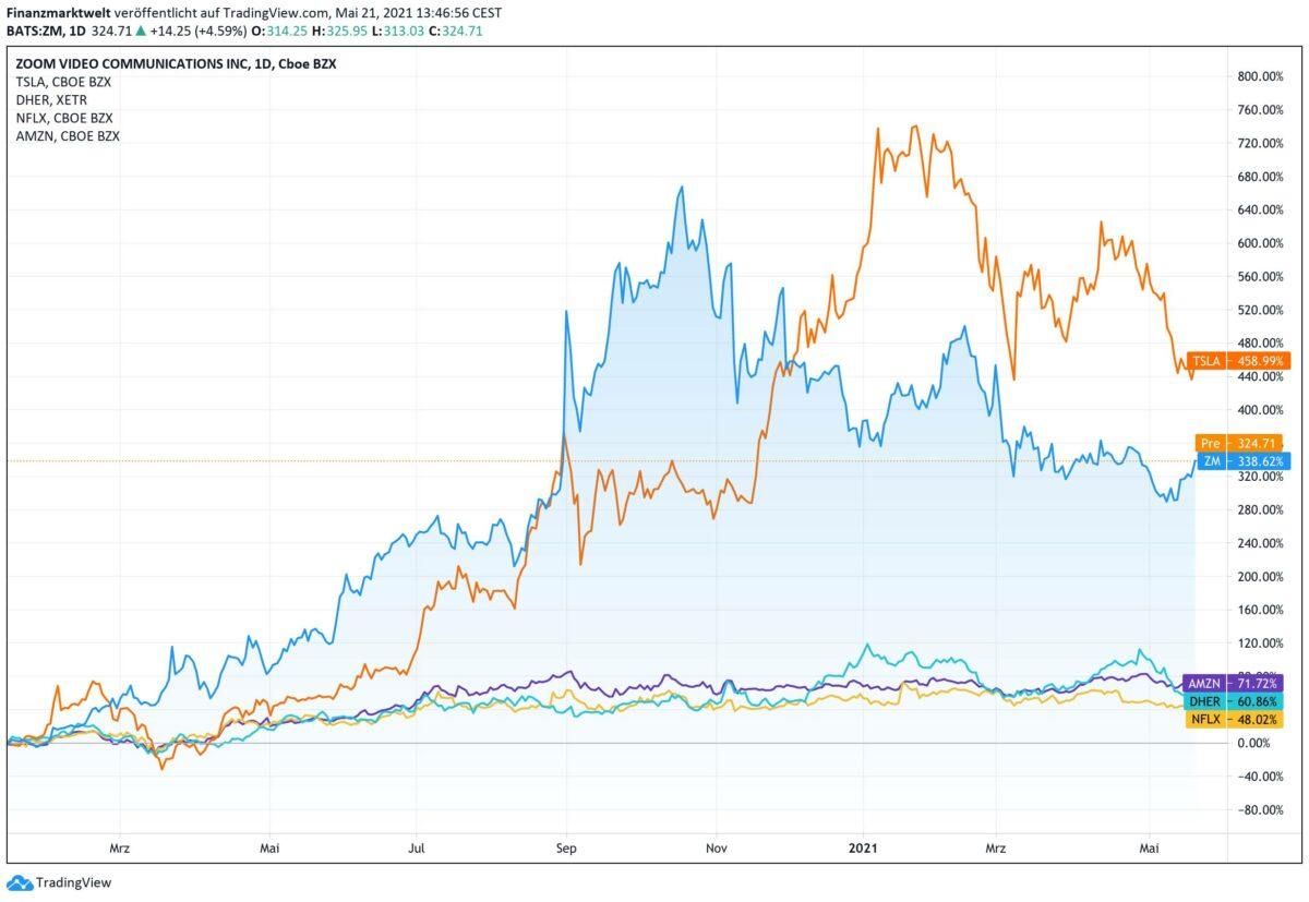 Chart zeigt prozentualen Vergleich von 5 Tech-Aktien