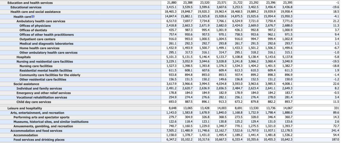 Details zu Dienstleistungen innerhalb der US-Arbeitsmarktdaten für April