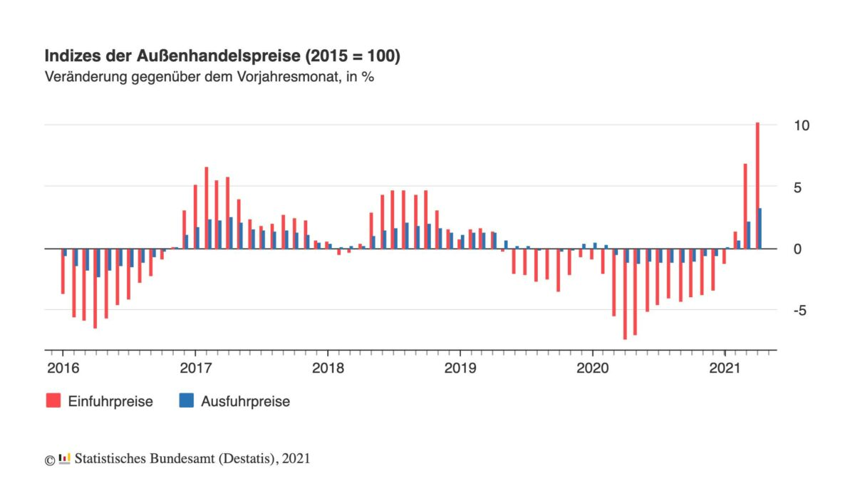 Grafik zeigt aktuell stark steigende Importpreise