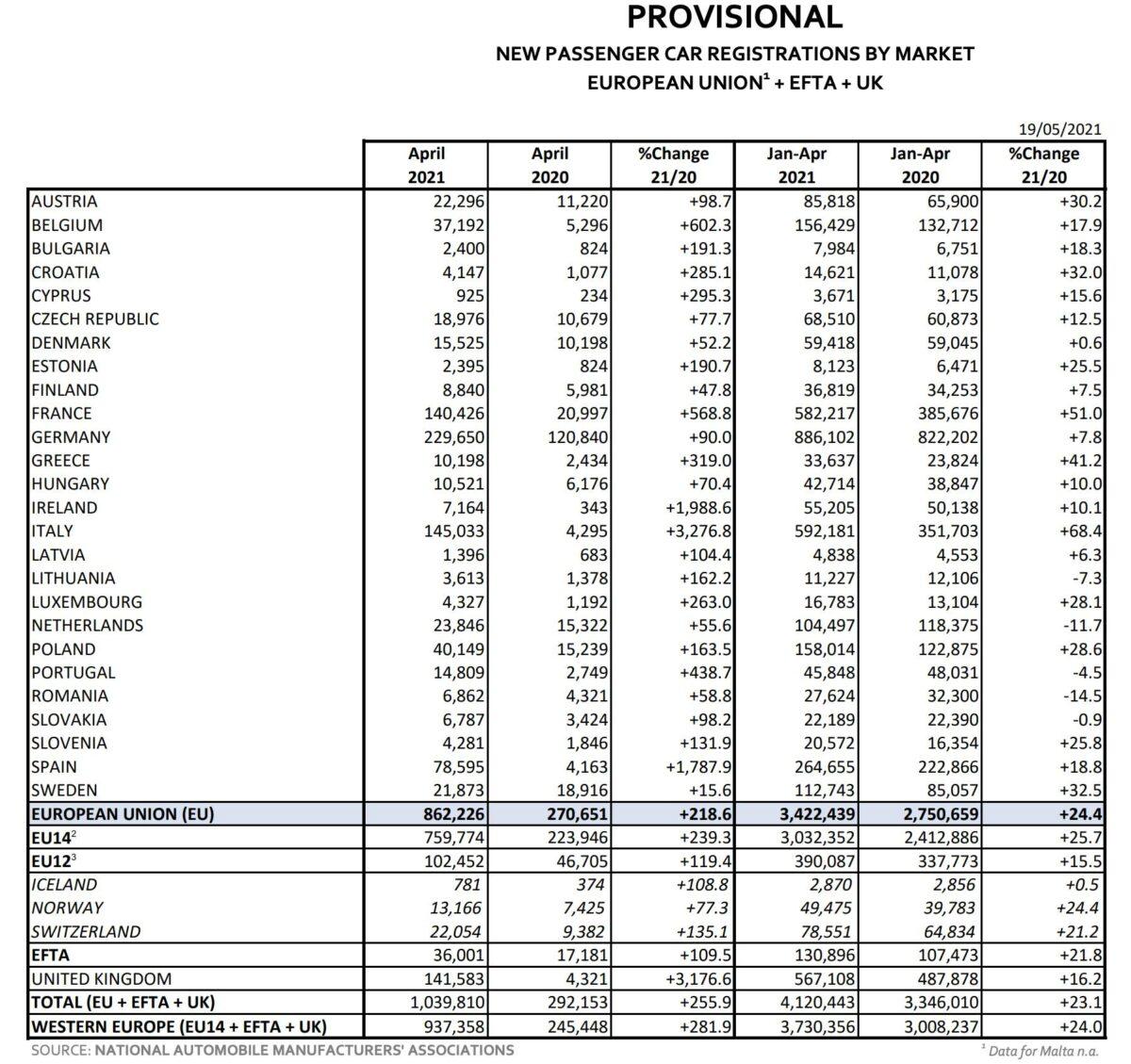Statistik zeigt Details zu Autozulassungen in der EU im April