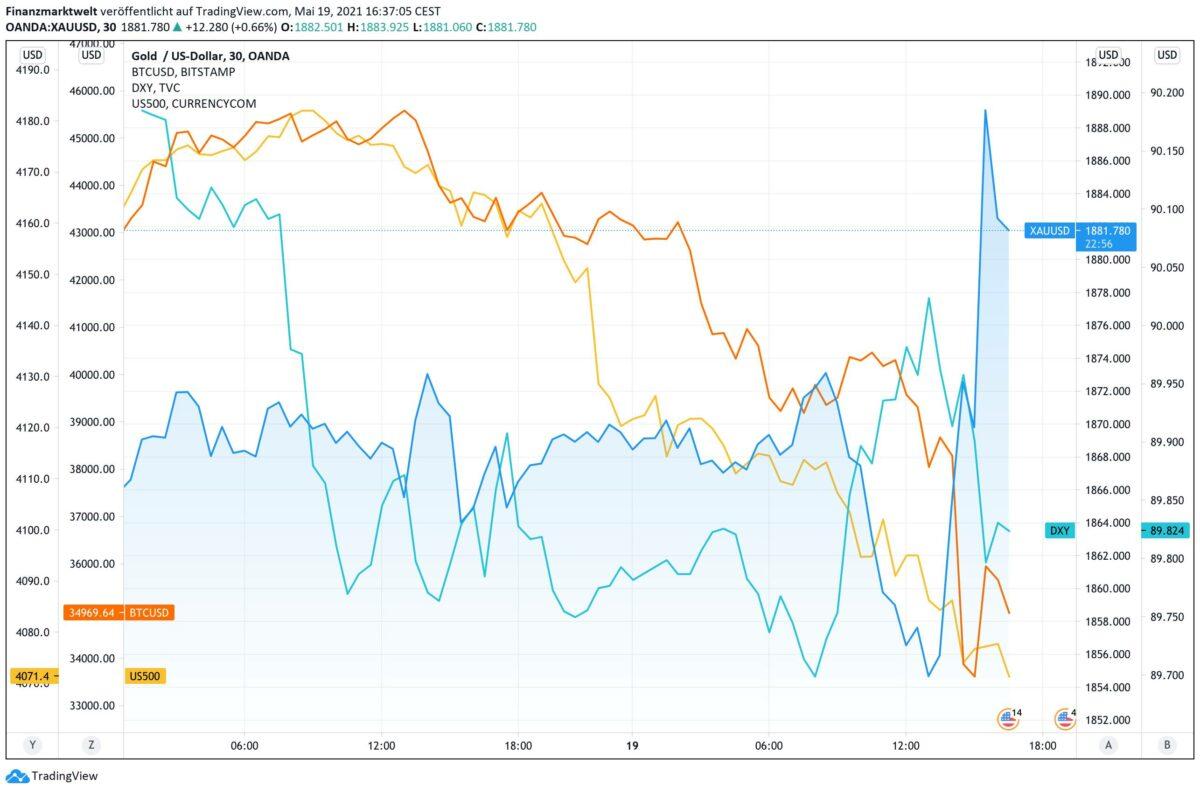 Chart zeigt Kursverlauf von Bitcoin gegen Gold sowie US-Dollar und S&P 500