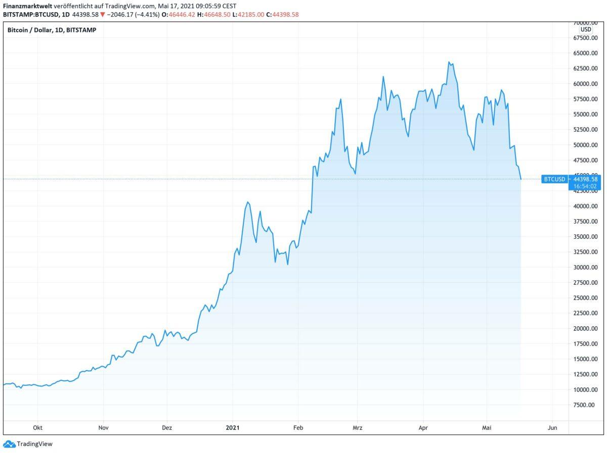 Chart zeigt Bitcoin-Kursverlauf seit September 2020