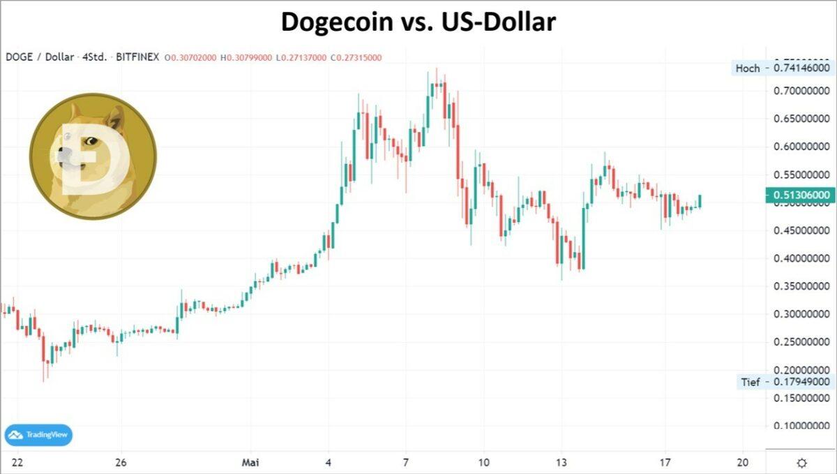 Chart zeigt Kursverlauf im Dogecoin