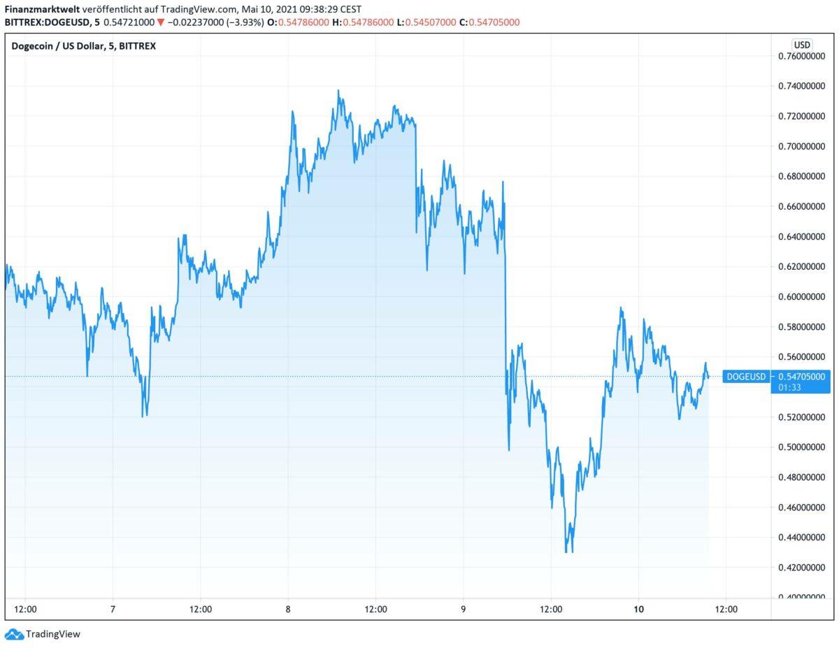 Chart zeigt Kursverlauf im Dogecoin seit dem 6. Mai