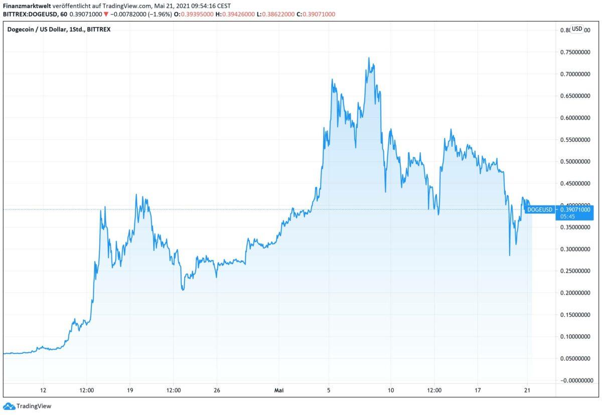 Chart zeigt Dogecoin-Verlauf der letzten Monate