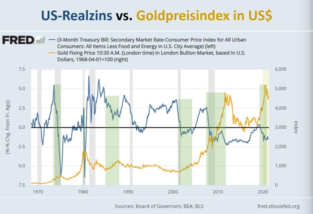 Realzins in Relation zum Goldpreis