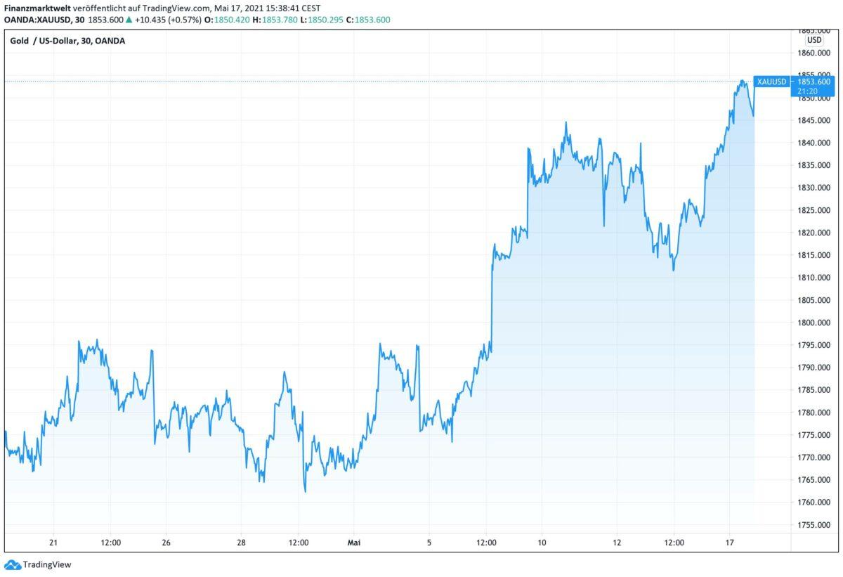 Chart zeigt Kursverlauf im Goldpreis in den letzten vier Wochen
