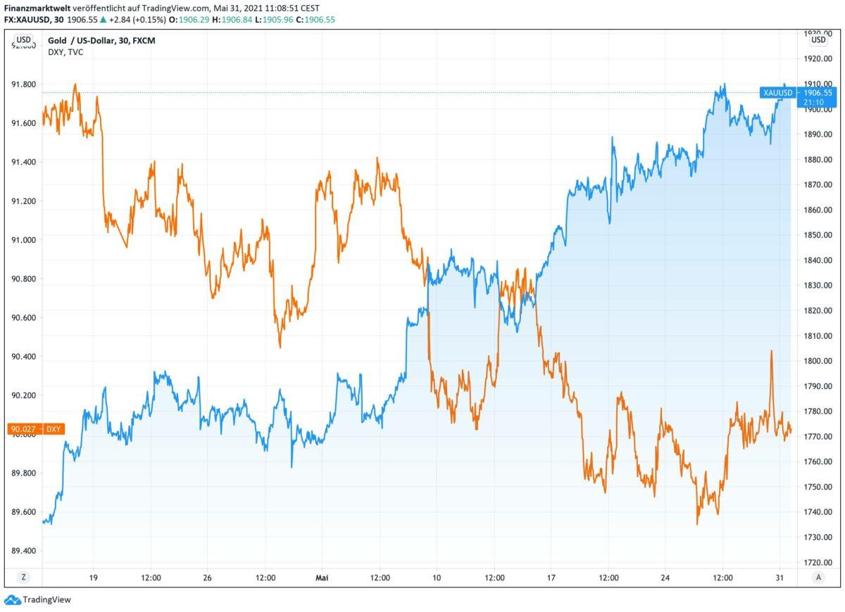 Chart zeigt Kursverlauf im Goldpreis gegen US-Dollar-Index