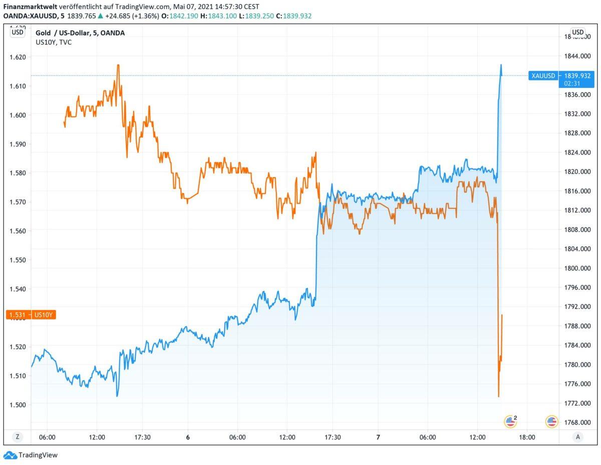 Elliott-Wellen-Analysen; Theorie, Prinzip Analyseansatz Langzeitanalysen; Goldpreis; US-Jobdaten; Arbeitsmarktdaten; Federal Reserve