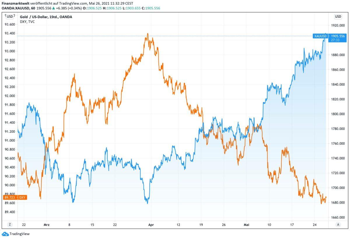 Chart zeigt Verlauf von Goldpreis im Vergleich zum US-Dollar